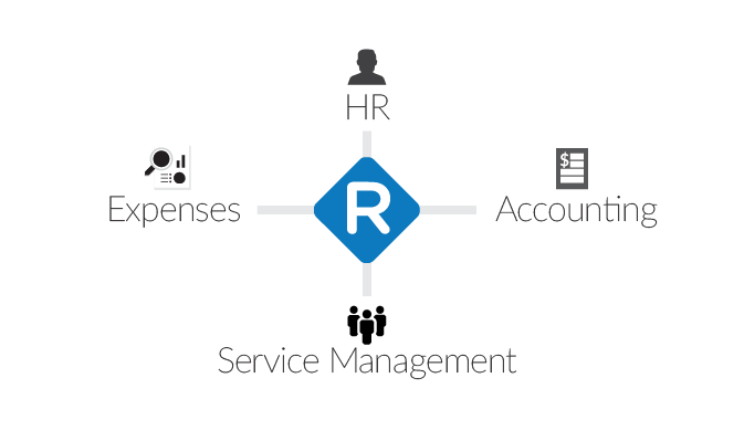 Replicon integration powered by Workato