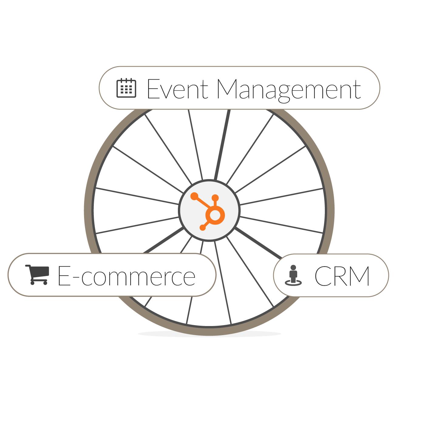 HubSpot Workato Integration
