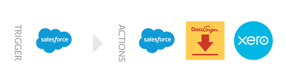 Salesforce DocuSign Xero