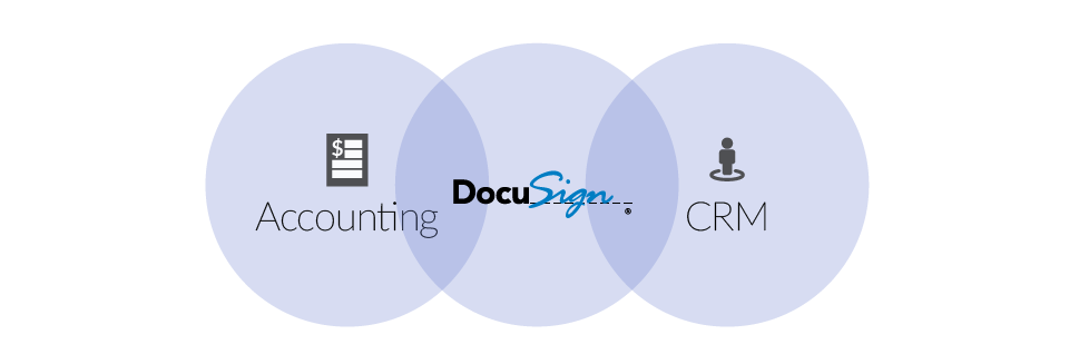 DocuSign integration with Workato